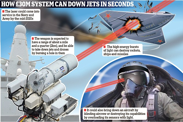 DRDO Building 'Laser Weapons' Which Can Dismantle Ariel Targets Without A  Shot Being Fired - EurAsian Times