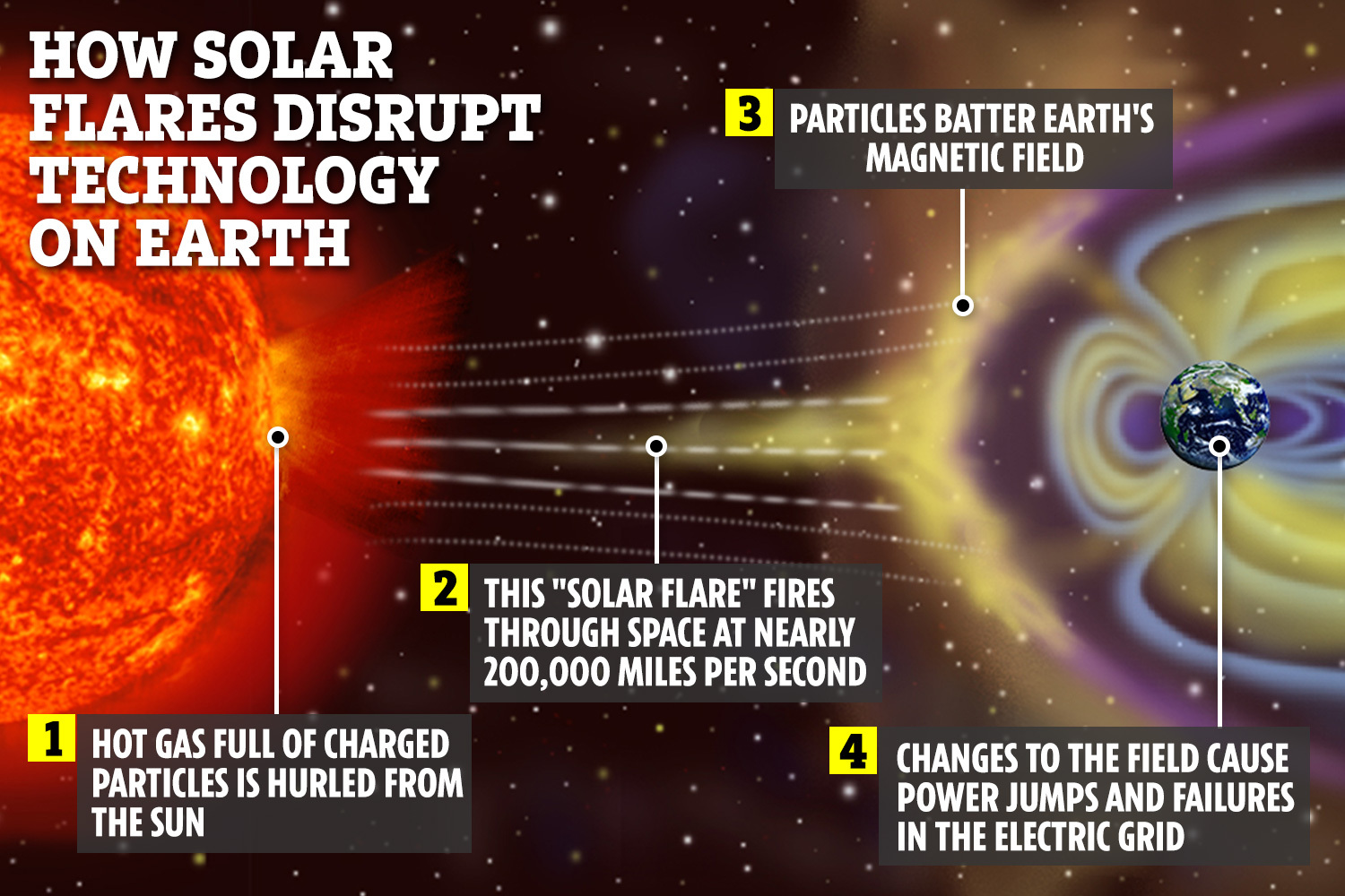 Cataclysmic solar storm that triggers blackouts and shuts down bank  accounts is 'inevitable', scientists warn